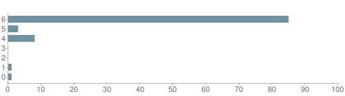 Chart?cht=bhs&chs=500x140&chbh=10&chco=6f92a3&chxt=x,y&chd=t:85,3,8,0,0,1,1&chm=t+85%,333333,0,0,10|t+3%,333333,0,1,10|t+8%,333333,0,2,10|t+0%,333333,0,3,10|t+0%,333333,0,4,10|t+1%,333333,0,5,10|t+1%,333333,0,6,10&chxl=1:|other|indian|hawaiian|asian|hispanic|black|white